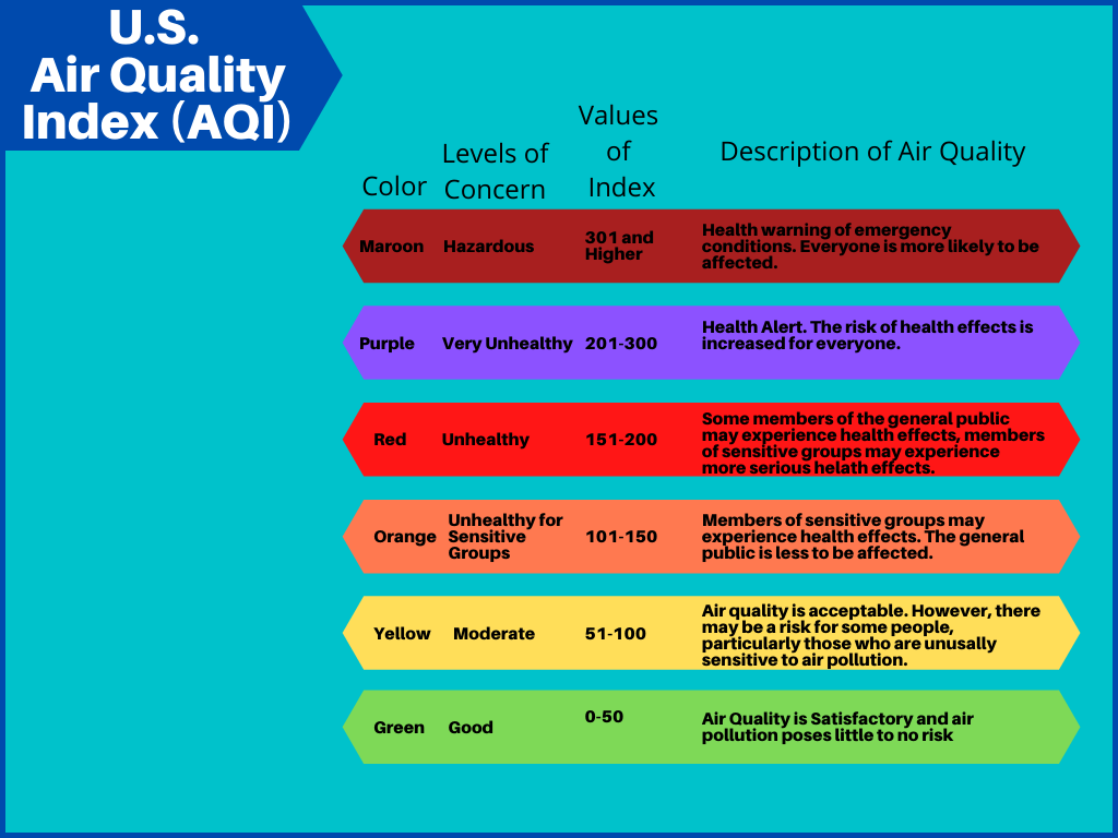 Benefits of Air Purifiers - AQI Chart